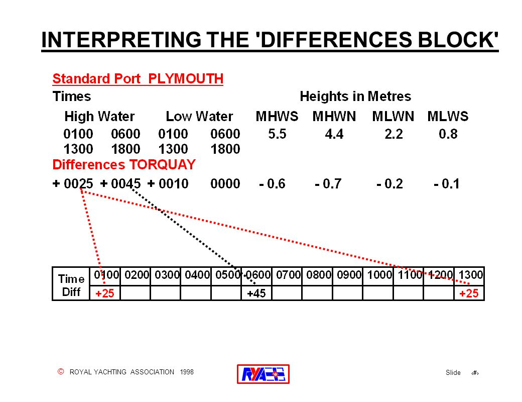 © ROYAL YACHTING ASSOCIATION 1998 Slide 84 INTERPRETING THE 'DIFFERENCES BLOCK'