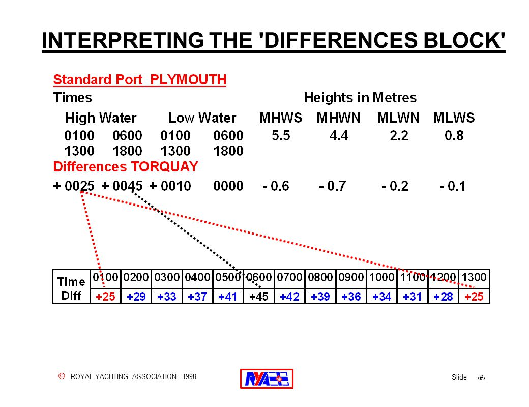 © ROYAL YACHTING ASSOCIATION 1998 Slide 85 INTERPRETING THE DIFFERENCES BLOCK