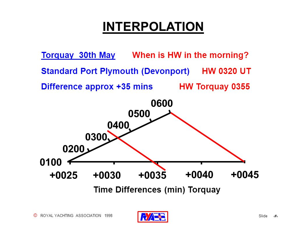 © ROYAL YACHTING ASSOCIATION 1998 Slide 86 INTERPOLATION Torquay 30th May When is HW in the morning? Standard Port Plymouth (Devonport) HW 0320 UT Dif