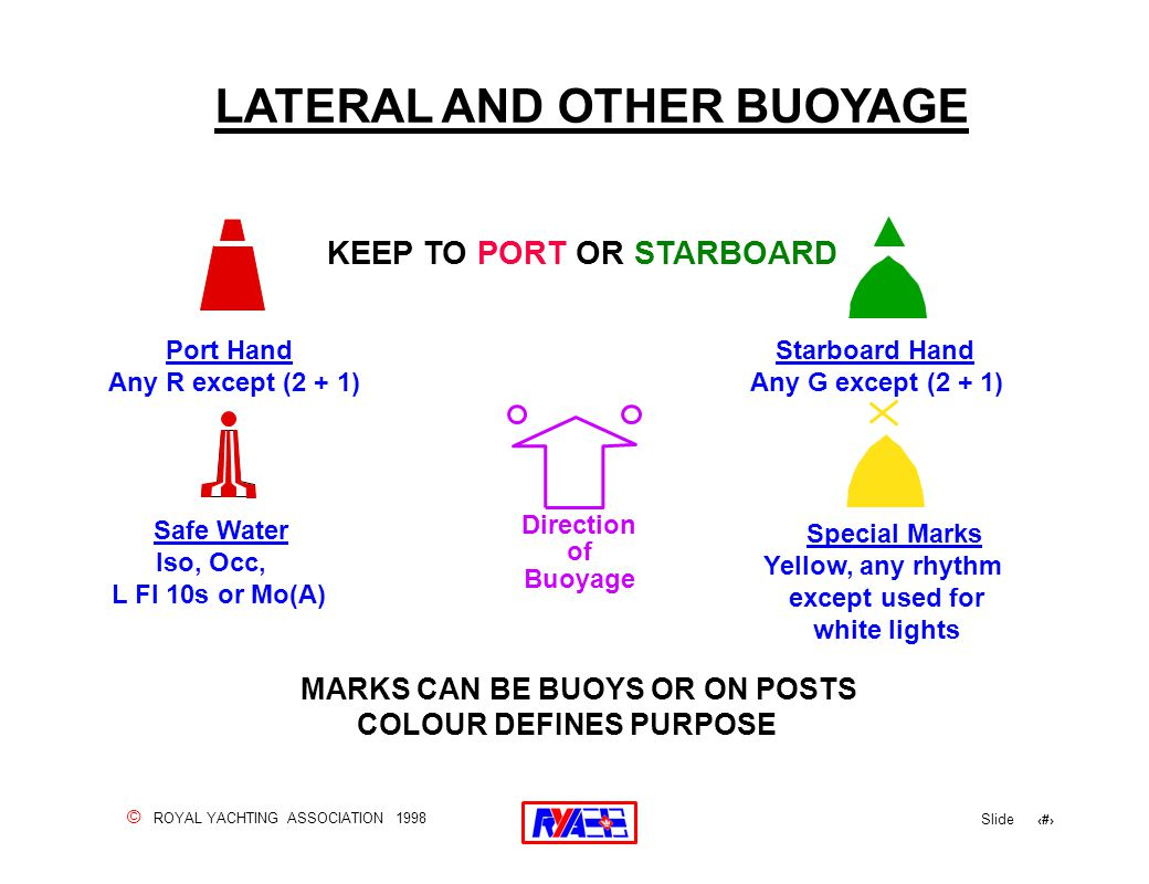 © ROYAL YACHTING ASSOCIATION 1998 Slide 88 LATERAL AND OTHER BUOYAGE MARKS CAN BE BUOYS OR ON POSTS COLOUR DEFINES PURPOSE Port Hand Any R except (2 +