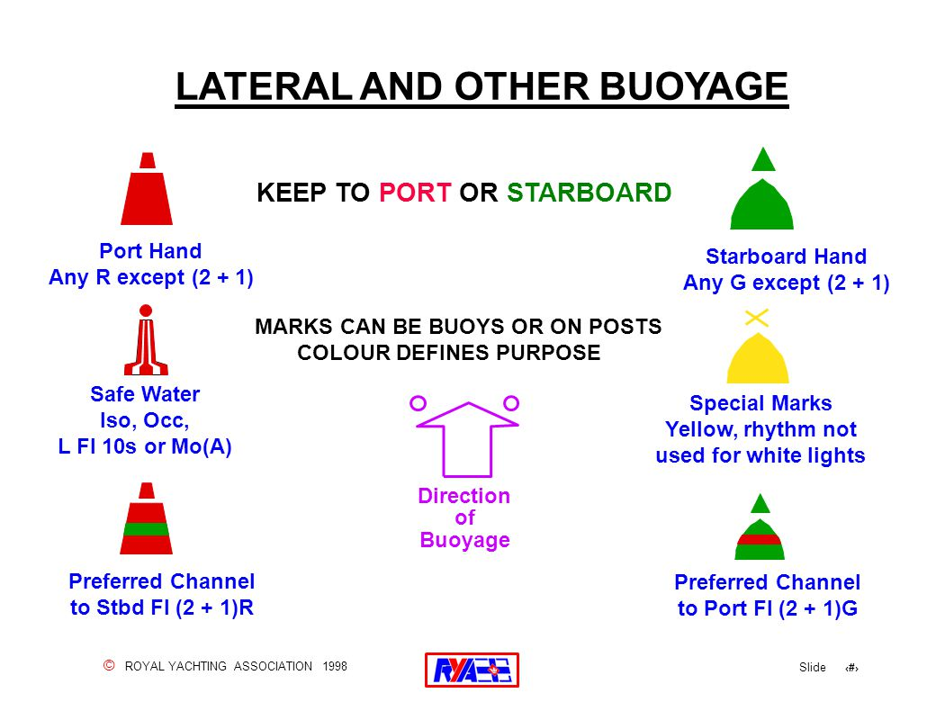 © ROYAL YACHTING ASSOCIATION 1998 Slide 89 LATERAL AND OTHER BUOYAGE Special Marks Yellow, rhythm not used for white lights Preferred Channel to Port