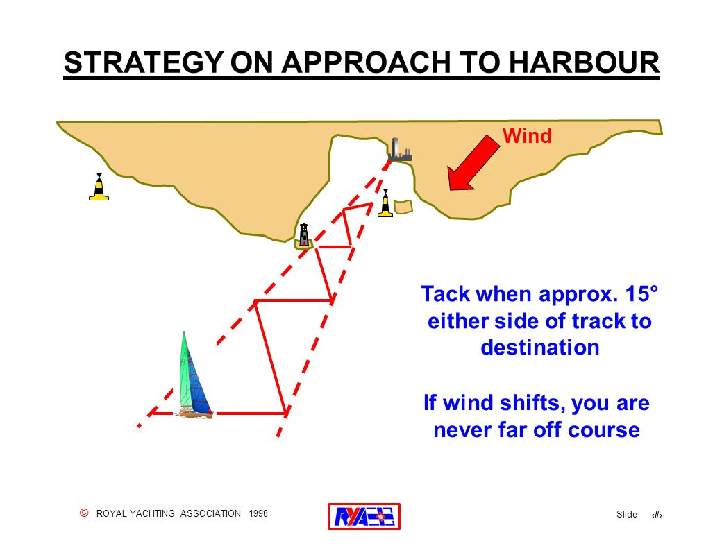 © ROYAL YACHTING ASSOCIATION 1998 Slide 93 STRATEGY ON APPROACH TO HARBOUR If wind shifts, you are never far off course Tack when approx. 15° either s