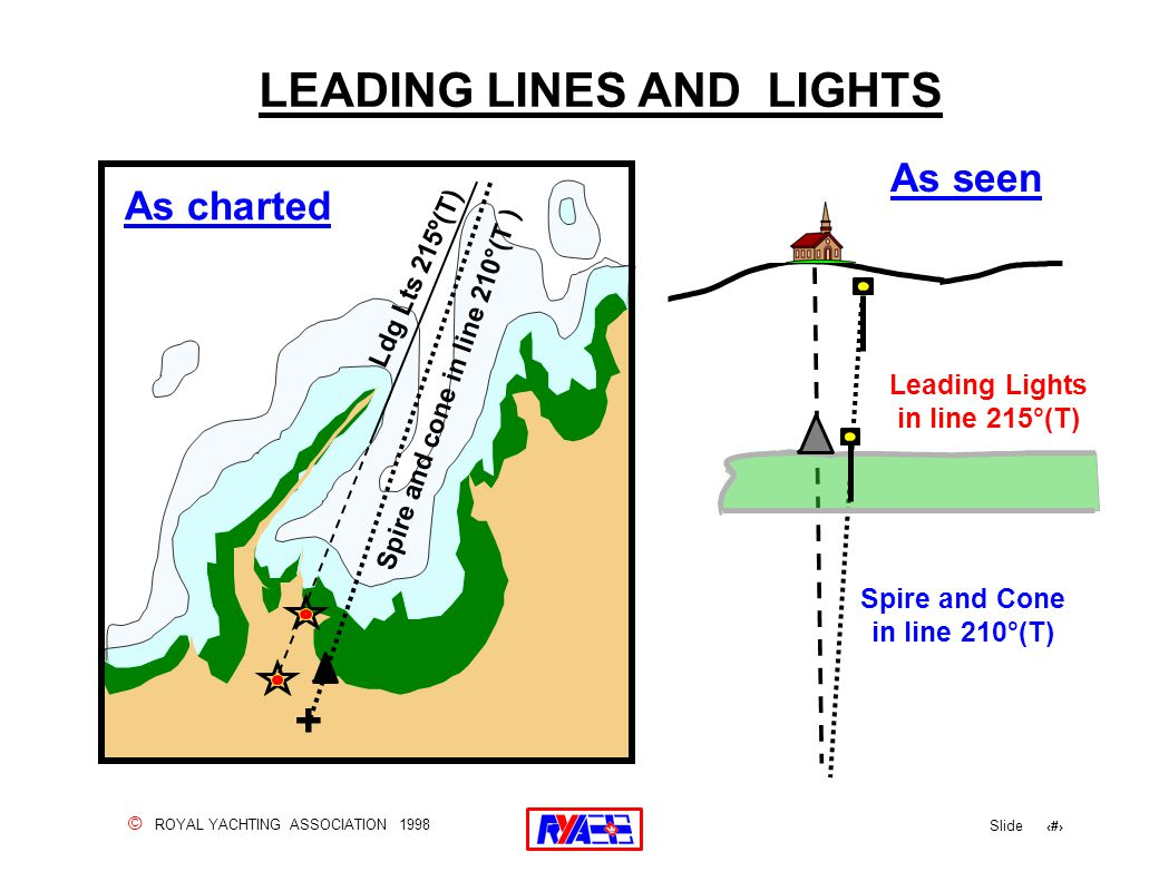 © ROYAL YACHTING ASSOCIATION 1998 Slide 95 LEADING LINES AND LIGHTS Leading Lights in line 215°(T) As seen Spire and Cone in line 210°(T) Ldg Lts 215º(T) As charted Spire and cone in line 210°(T ) +
