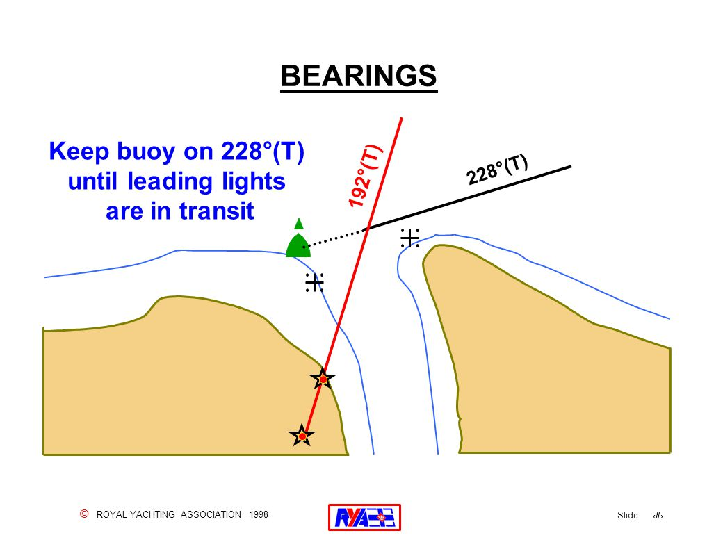 © ROYAL YACHTING ASSOCIATION 1998 Slide 96 BEARINGS 192°(T) Keep buoy on 228°(T) until leading lights are in transit 228°(T)