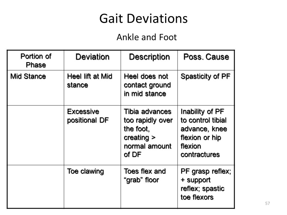 Gait Deviations Ankle and Foot Portion of Phase DeviationDescription Poss.