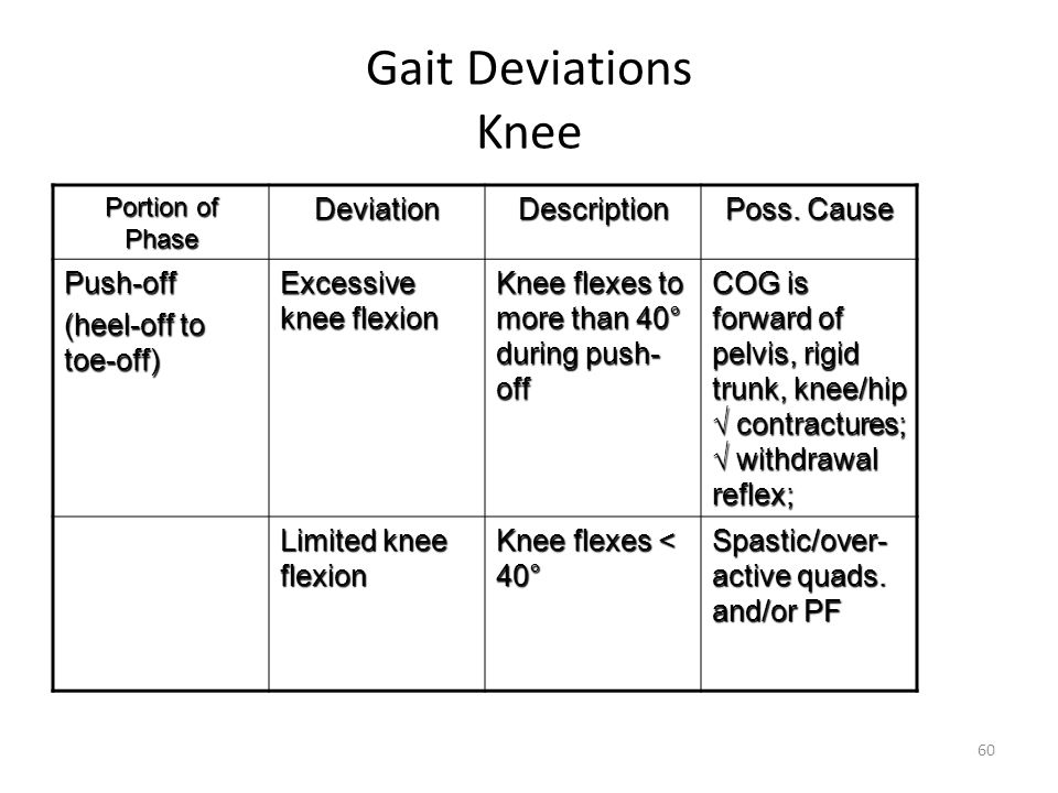 Gait Deviations Knee Portion of Phase DeviationDescription Poss. Cause Push-off (heel-off to toe-off) Excessive knee flexion Knee flexes to more than