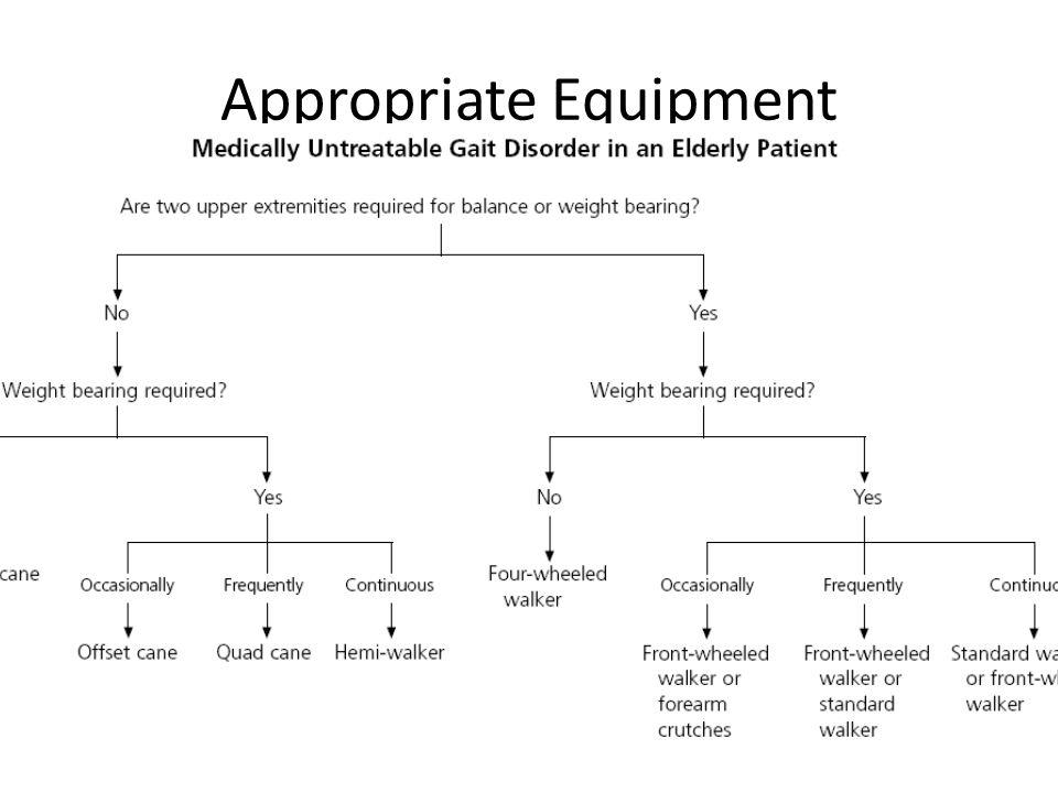 Appropriate Equipment Van Hook FW et al. 2003