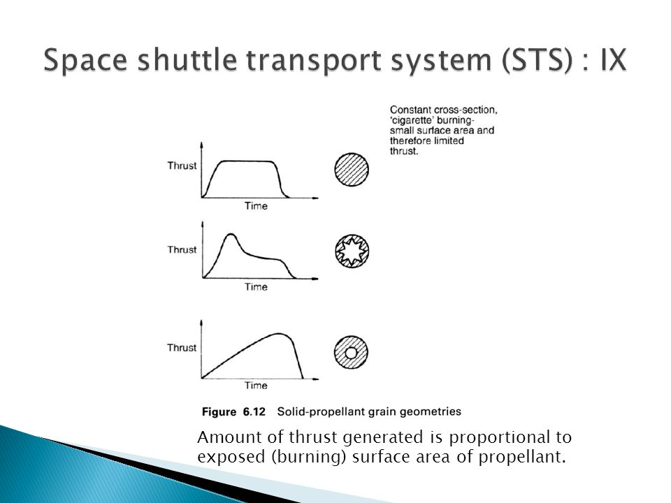 Amount of thrust generated is proportional to exposed (burning) surface area of propellant.