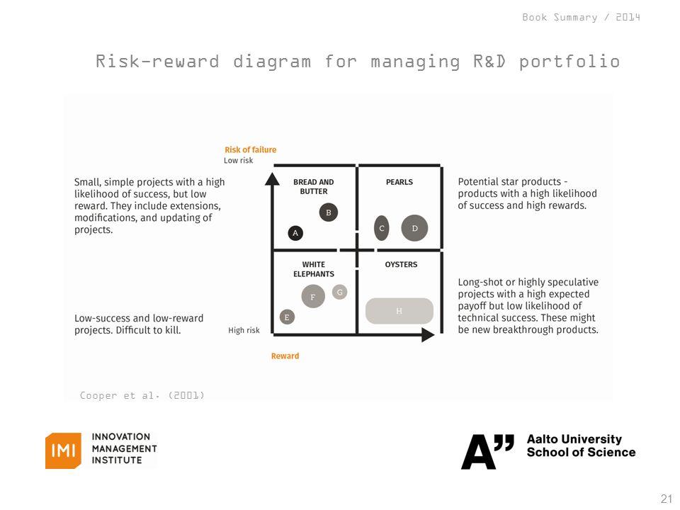 Book Summary / 2014 Risk-reward diagram for managing R&D portfolio 21 Cooper et al. (2001)