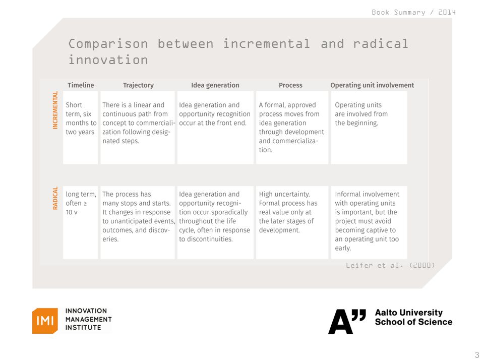 Book Summary / 2014 Comparison between incremental and radical innovation 3 Leifer et al. (2000)