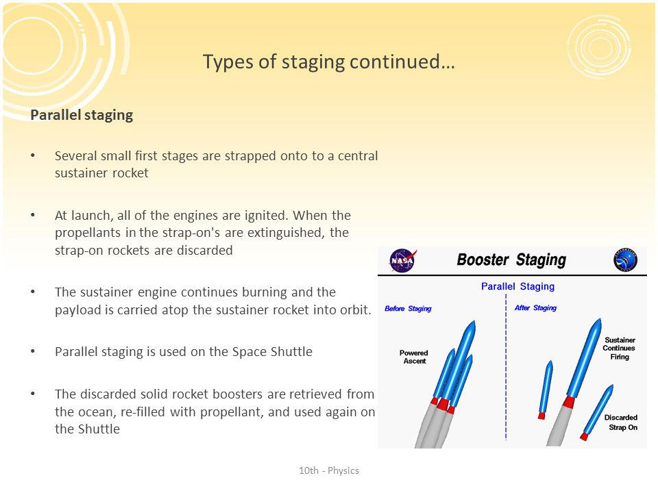 Types of staging continued… Parallel staging Several small first stages are strapped onto to a central sustainer rocket At launch, all of the engines are ignited.