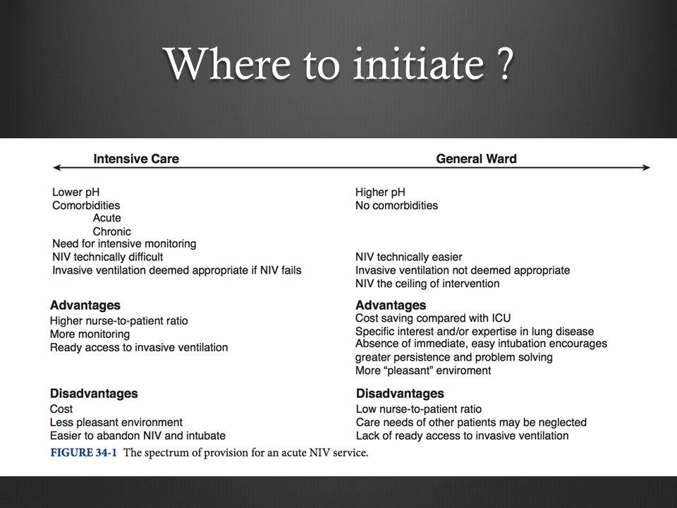 Where to initiate EmergencyICUs Step-down units Wards