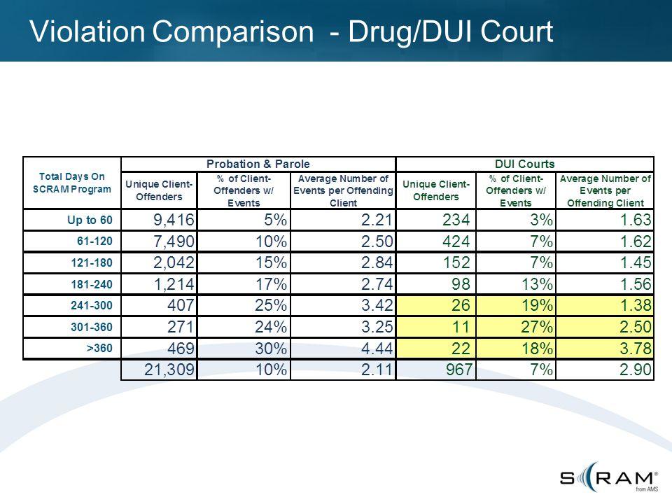 Violation Comparison - Drug/DUI Court