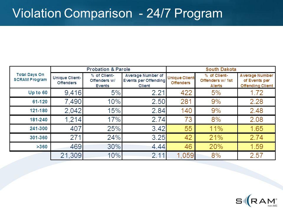 Violation Comparison - 24/7 Program