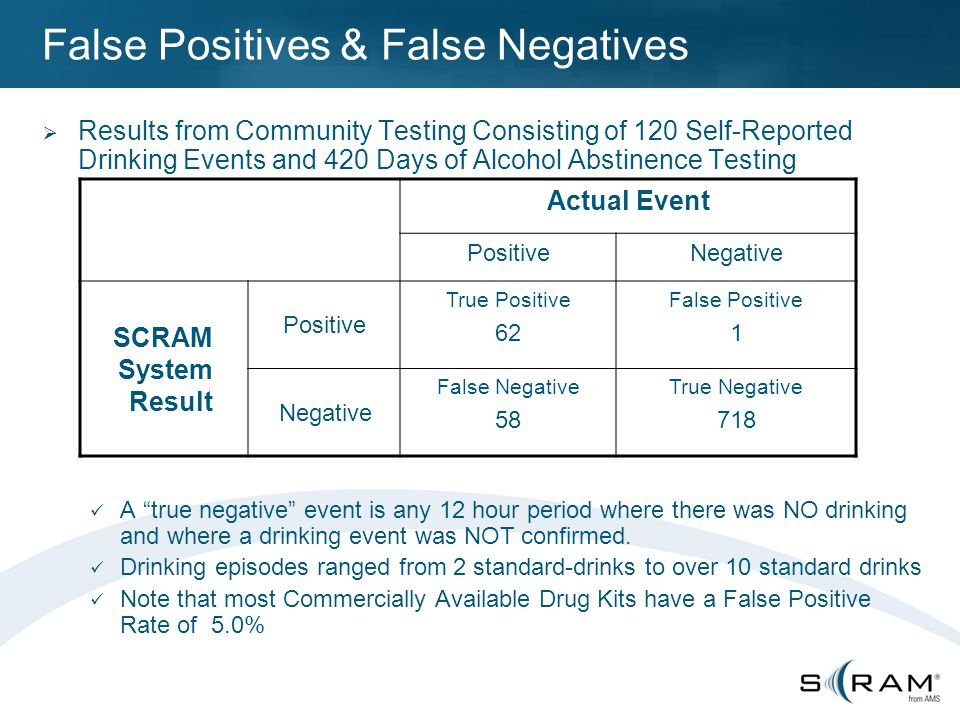 False Positives & False Negatives  Results from Community Testing Consisting of 120 Self-Reported Drinking Events and 420 Days of Alcohol Abstinence Testing A true negative event is any 12 hour period where there was NO drinking and where a drinking event was NOT confirmed.