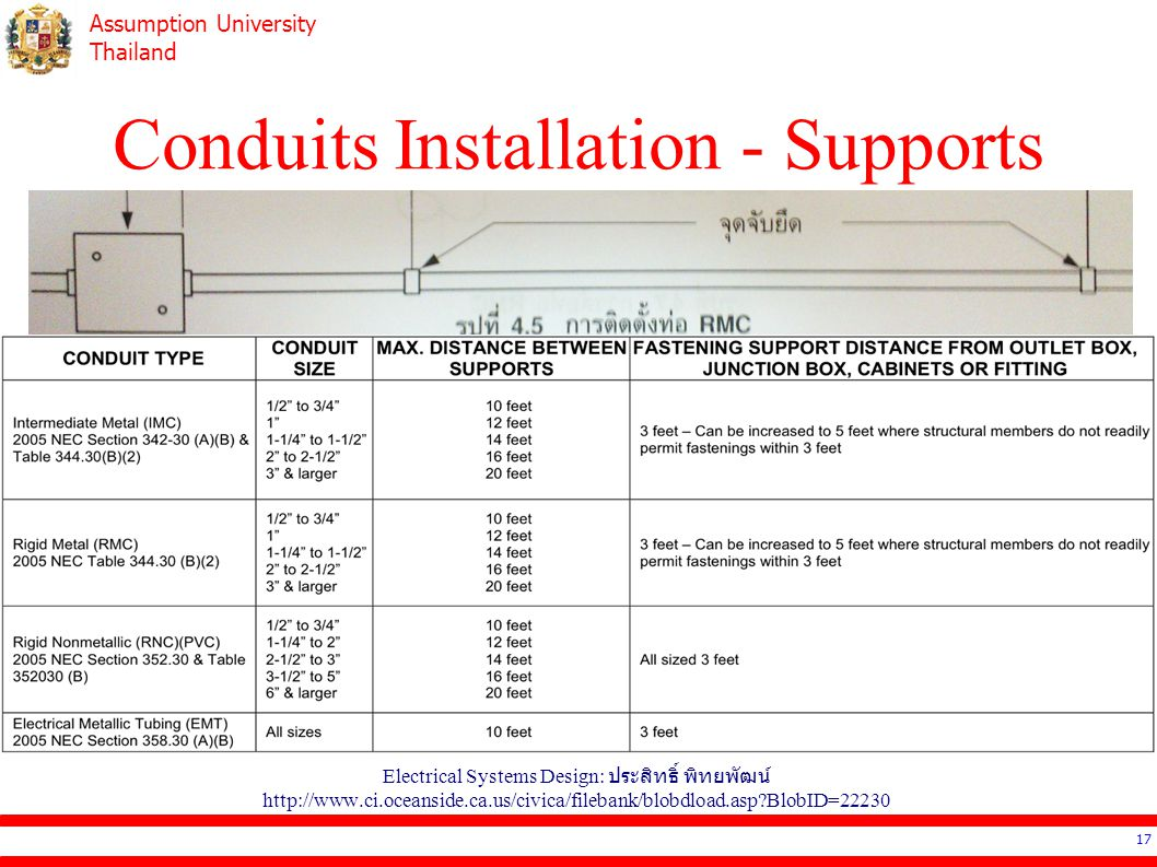 Assumption University Thailand Conduits Installation - Supports Electrical Systems Design: ประสิทธิ์ พิทยพัฒน์ http://www.ci.oceanside.ca.us/civica/filebank/blobdload.asp BlobID=22230 17