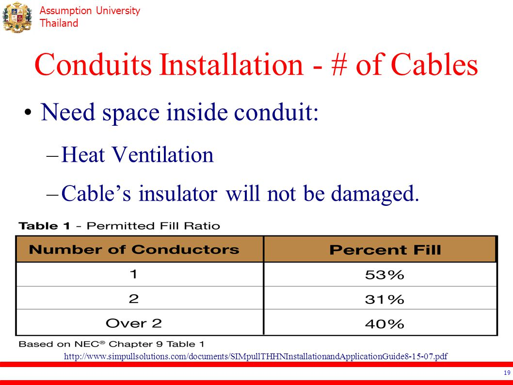 Assumption University Thailand Conduits Installation - # of Cables Need space inside conduit: –Heat Ventilation –Cable's insulator will not be damaged.