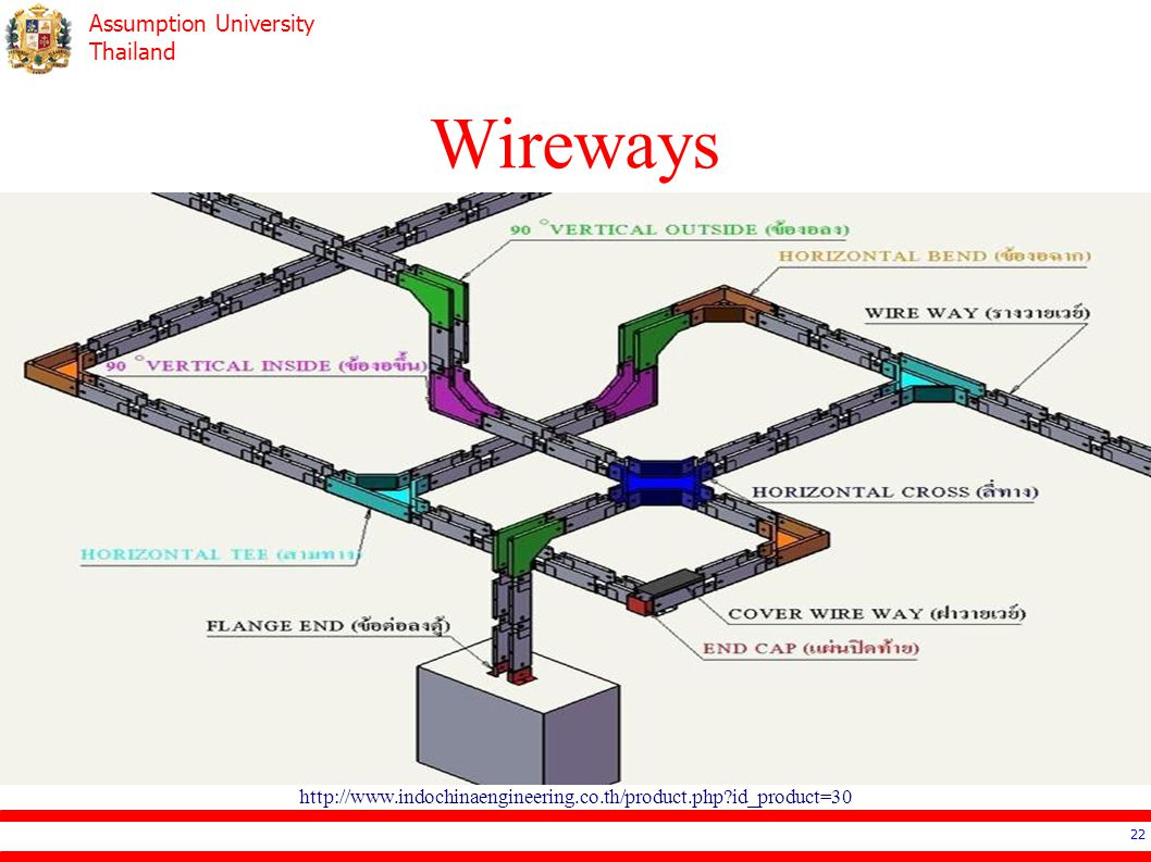 Assumption University Thailand Wireways 22 http://www.indochinaengineering.co.th/product.php id_product=30