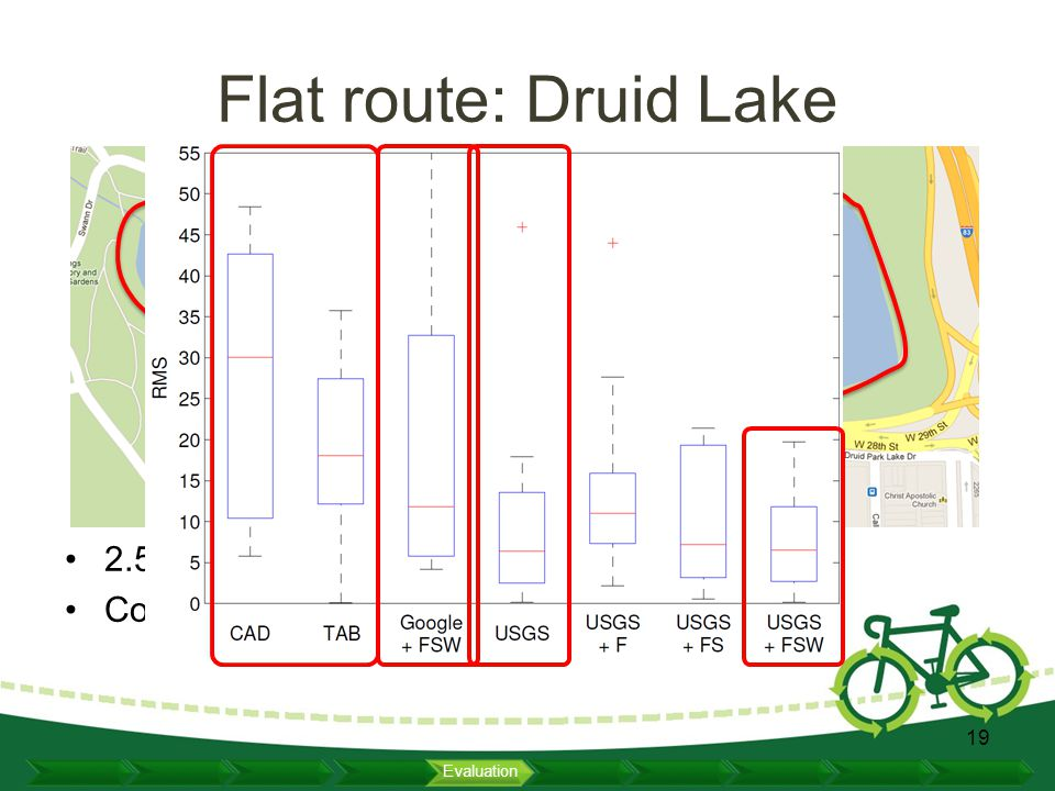 Flat route: Druid Lake 2.5 km flat circular bike lane Collected 10 trips from 7 bikers 19 Evaluation