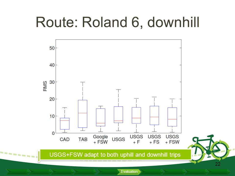 Route: Roland 6, downhill 22 Evaluation USGS+FSW adapt to both uphill and downhill trips