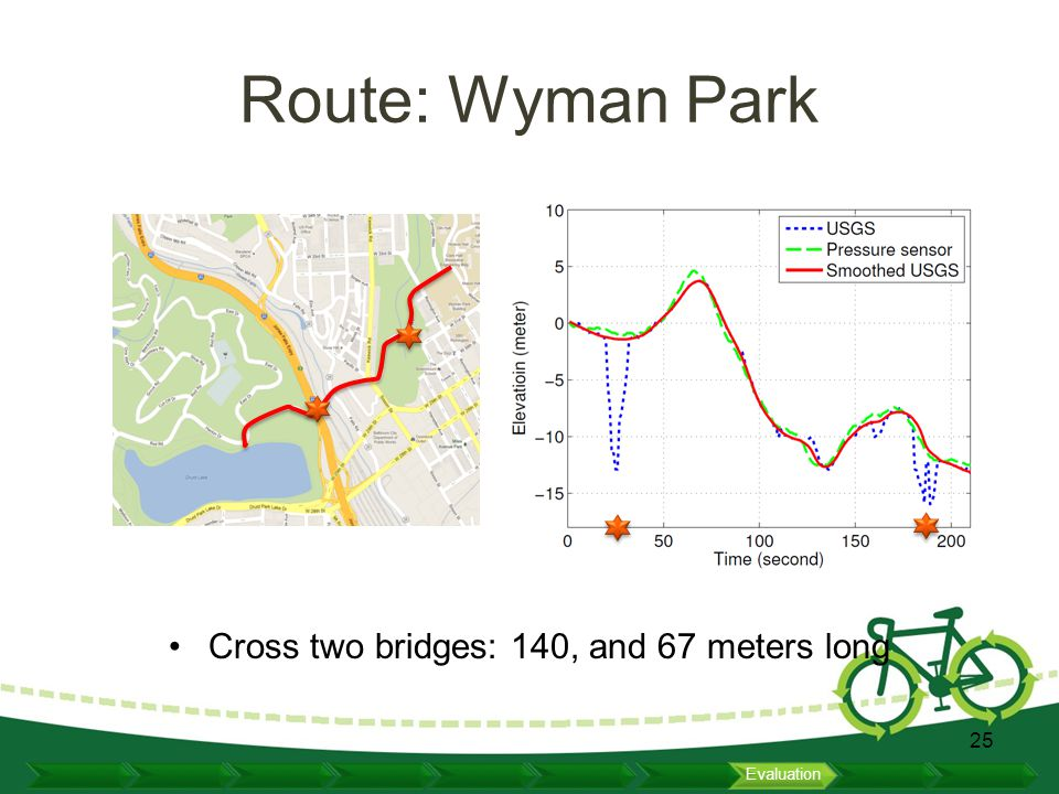Route: Wyman Park Cross two bridges: 140, and 67 meters long 25 Evaluation