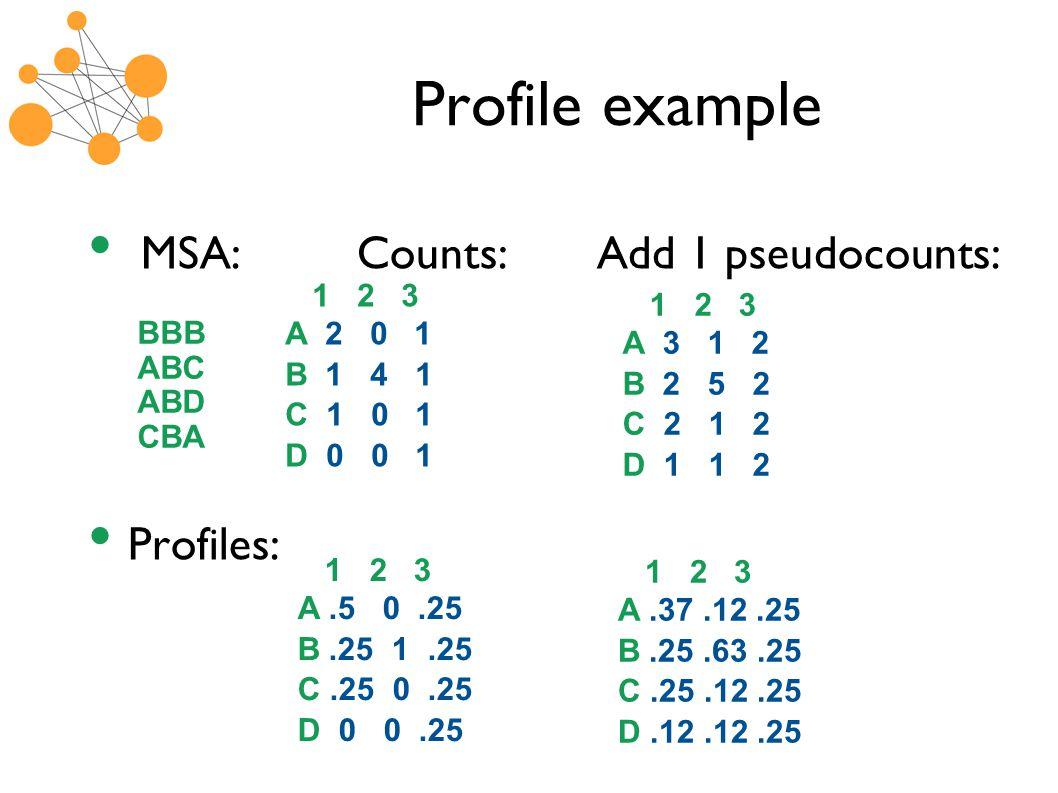Profile example MSA: Counts: Add 1 pseudocounts: Profiles: BBB ABC ABD CBA 1 2 3 A 2 0 1 B 1 4 1 C 1 0 1 D 0 0 1 1 2 3 A 3 1 2 B 2 5 2 C 2 1 2 D 1 1 2 1 2 3 A.5 0.25 B.25 1.25 C.25 0.25 D 0 0.25 1 2 3 A.37.12.25 B.25.63.25 C.25.12.25 D.12.12.25