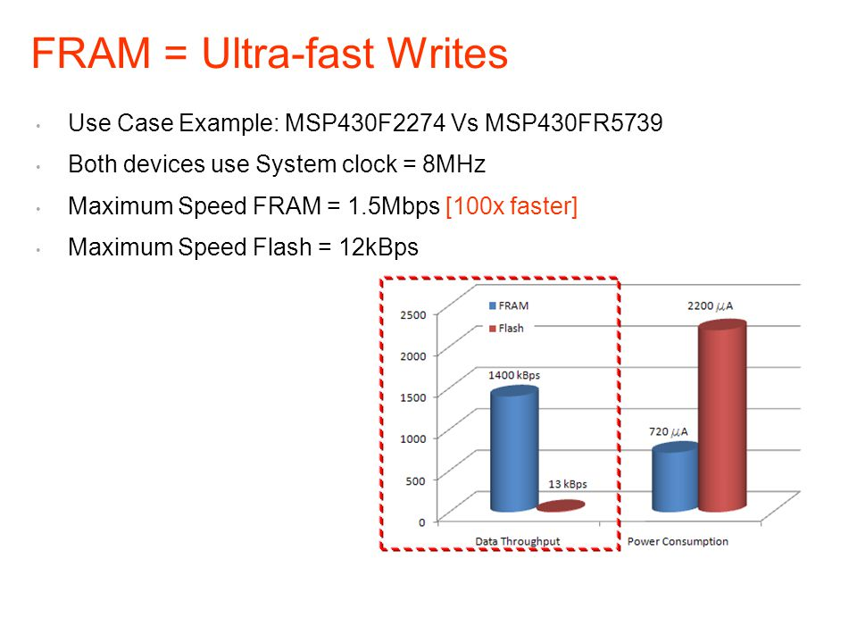 Use Case Example: MSP430F2274 Vs MSP430FR5739 Both devices use System clock = 8MHz Maximum Speed FRAM = 1.5Mbps [100x faster] Maximum Speed Flash = 12