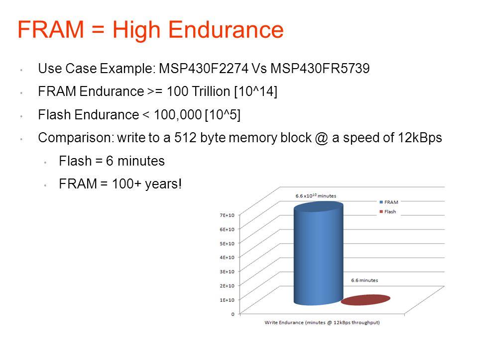 Use Case Example: MSP430F2274 Vs MSP430FR5739 FRAM Endurance >= 100 Trillion [10^14] Flash Endurance < 100,000 [10^5] Comparison: write to a 512 byte