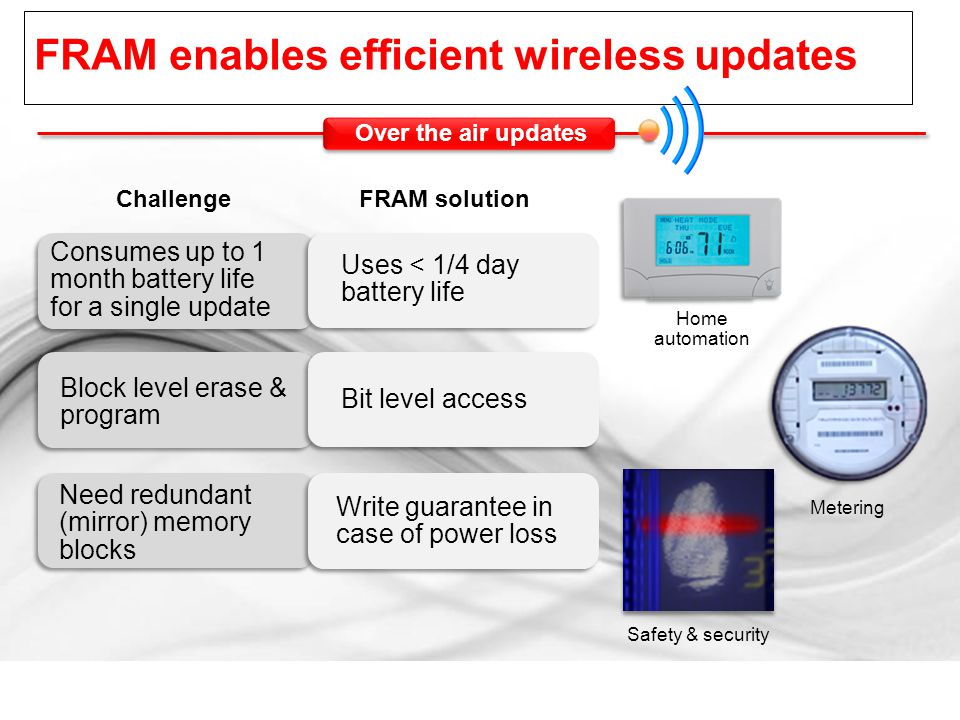 FRAM enables efficient wireless updates Challenge FRAM solution Over the air updates Home automation Safety & security Consumes up to 1 month battery