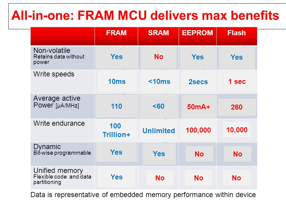 FRAM solves real-world challenges Challenge FRAM solution Power consumption limits locations, increases maintenance Selective monitoring Over-the-air updates Home automation Asset Tracking Challenge Consume up to 1 month battery life Block level erase & program Need redundant (mirror) memory blocks Limited data update/ write speed Metering Sports & Fitness Safety & security Seismic monitoring Flow meters Energy harvesting enables more sensors in more locations Continuous monitoring Uses less than ¼ day of battery life Sensor Datalogging FRAM solution Write guarantee in case of power loss Bit level access Continuous and reliable monitoring, storage and RF transmission