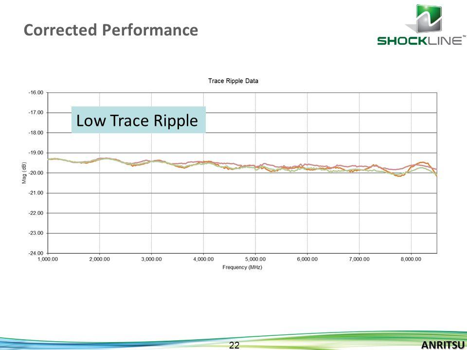ANRITSU 22 ANRITSU Corrected Performance Low Trace Ripple
