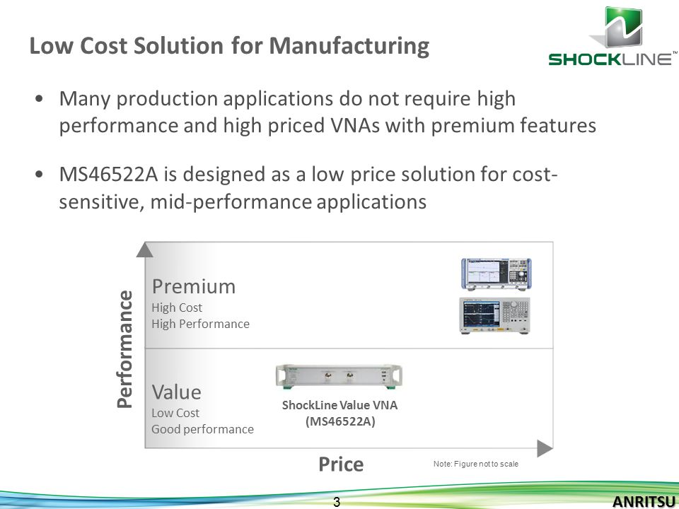 ANRITSU 3 ANRITSU Low Cost Solution for Manufacturing Many production applications do not require high performance and high priced VNAs with premium f