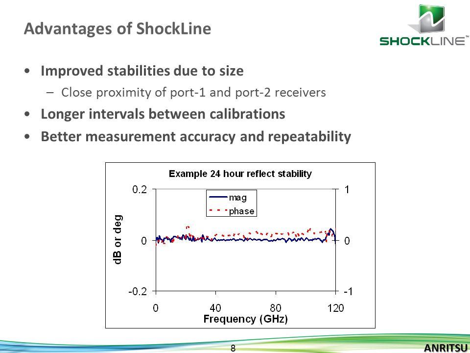 ANRITSU 9 ANRITSU ShockLine Technology in action VectorStar based VNAs –MS4640B –ME7838A ShockLine TM series of VNAs –MS46522A Value VNA –MS46322A Economy VNA ShockLine TM VNA Chip