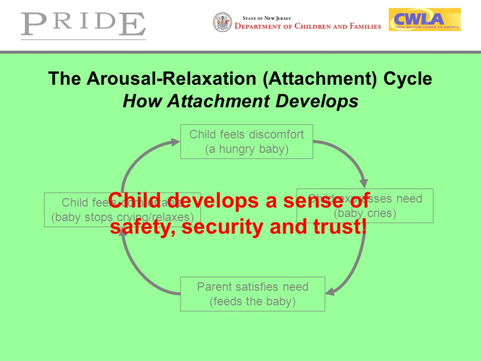 The Arousal-Relaxation (Attachment) Cycle How Attachment Develops Child feels discomfort (a hungry baby) Child expresses need (baby cries) Parent satisfies need (feeds the baby) Child feels comfortable (baby stops crying/relaxes) Child develops a sense of safety, security and trust!