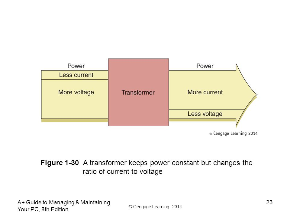 © Cengage Learning 2014 A+ Guide to Managing & Maintaining Your PC, 8th Edition 23 Figure 1-30 A transformer keeps power constant but changes the ratio of current to voltage