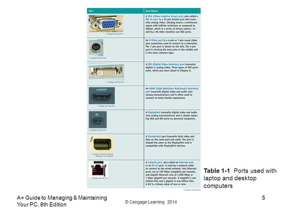© Cengage Learning 2014 A+ Guide to Managing & Maintaining Your PC, 8th Edition 5 Table 1-1 Ports used with laptop and desktop computers
