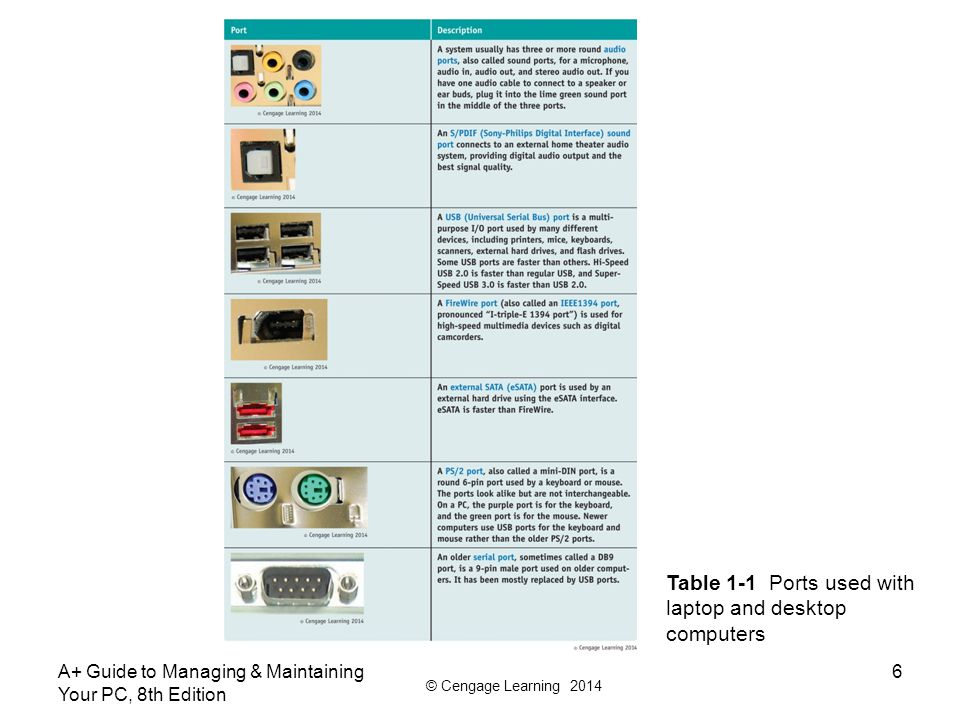 © Cengage Learning 2014 A+ Guide to Managing & Maintaining Your PC, 8th Edition 6 Table 1-1 Ports used with laptop and desktop computers