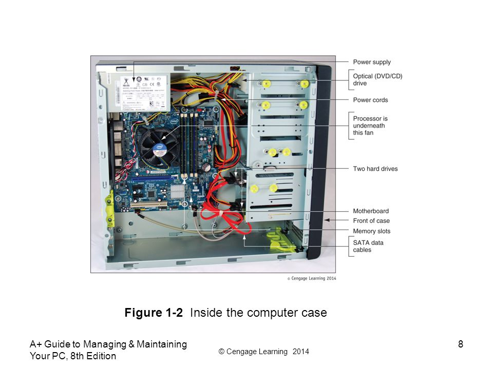 © Cengage Learning 2014 A+ Guide to Managing & Maintaining Your PC, 8th Edition 8 Figure 1-2 Inside the computer case