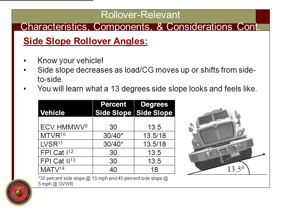 Rollover-Relevant Characteristics, Components, & Considerations Cont. 13.5º Vehicle Percent Side Slope Degrees Side Slope ECV HMMWV 9 3013.5 MTVR 10 3