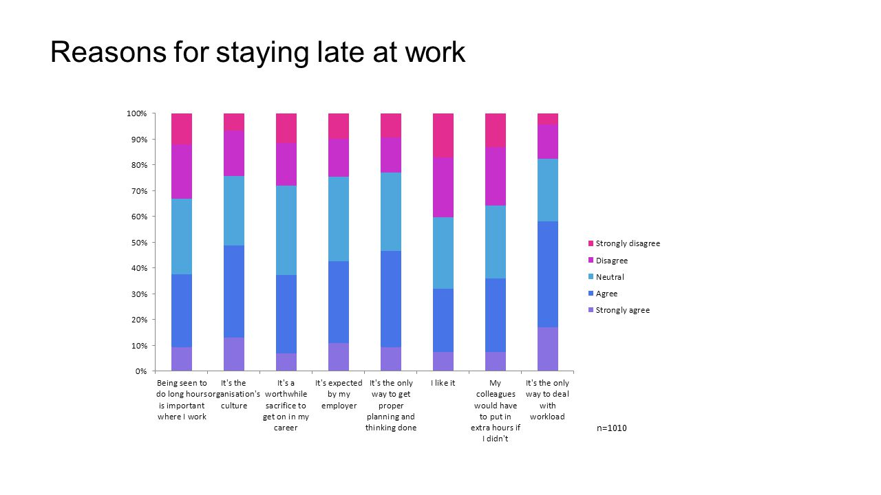 Reasons for staying late at work