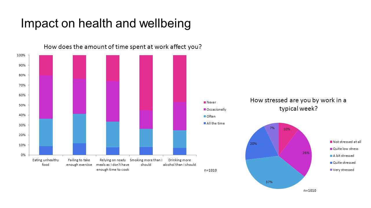 Impact on health and wellbeing