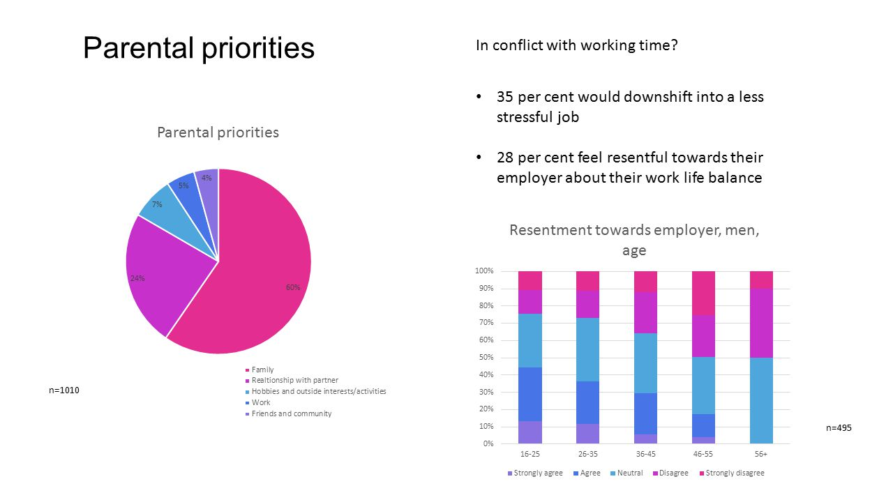 Parental priorities In conflict with working time? 35 per cent would downshift into a less stressful job 28 per cent feel resentful towards their empl