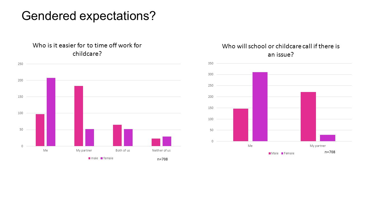 Gendered expectations