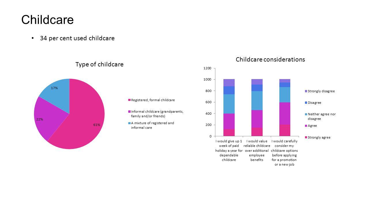 Childcare 34 per cent used childcare