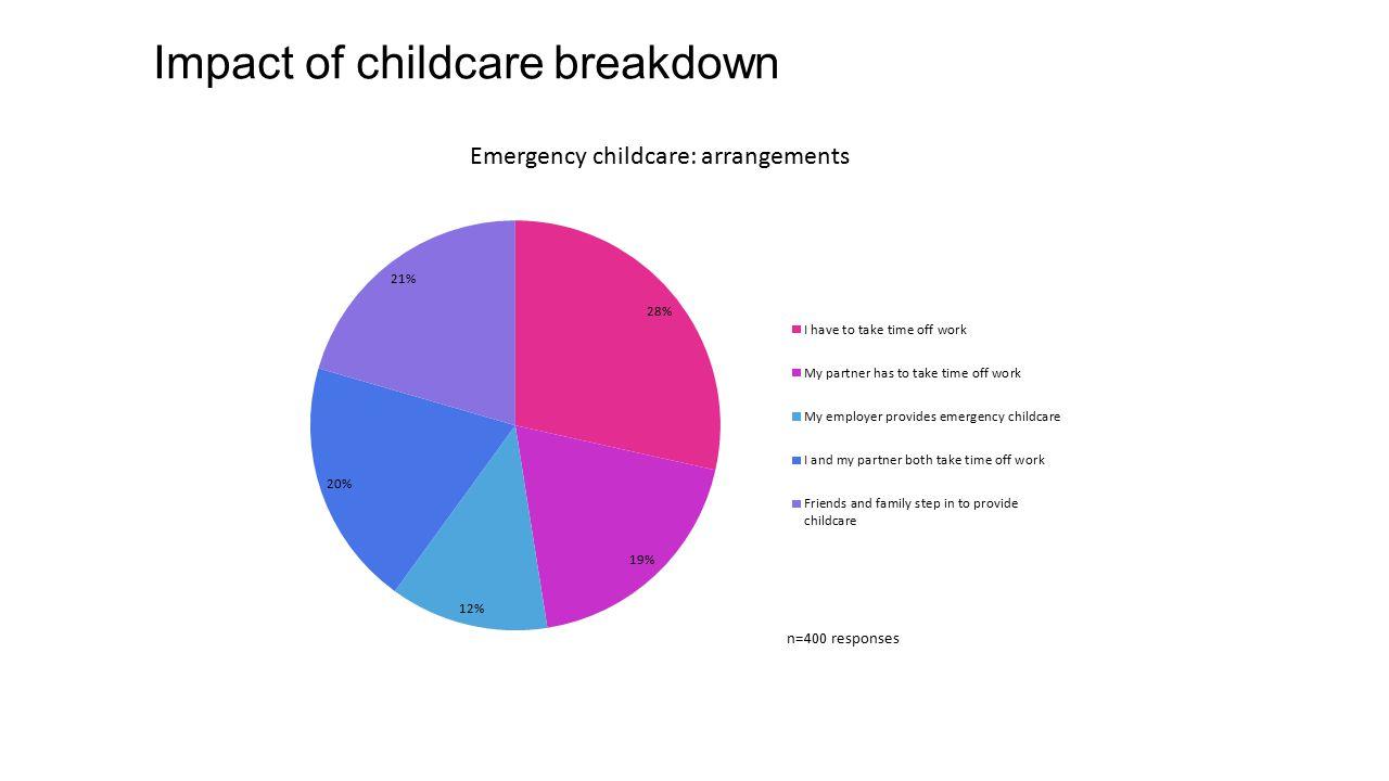 Impact of childcare breakdown
