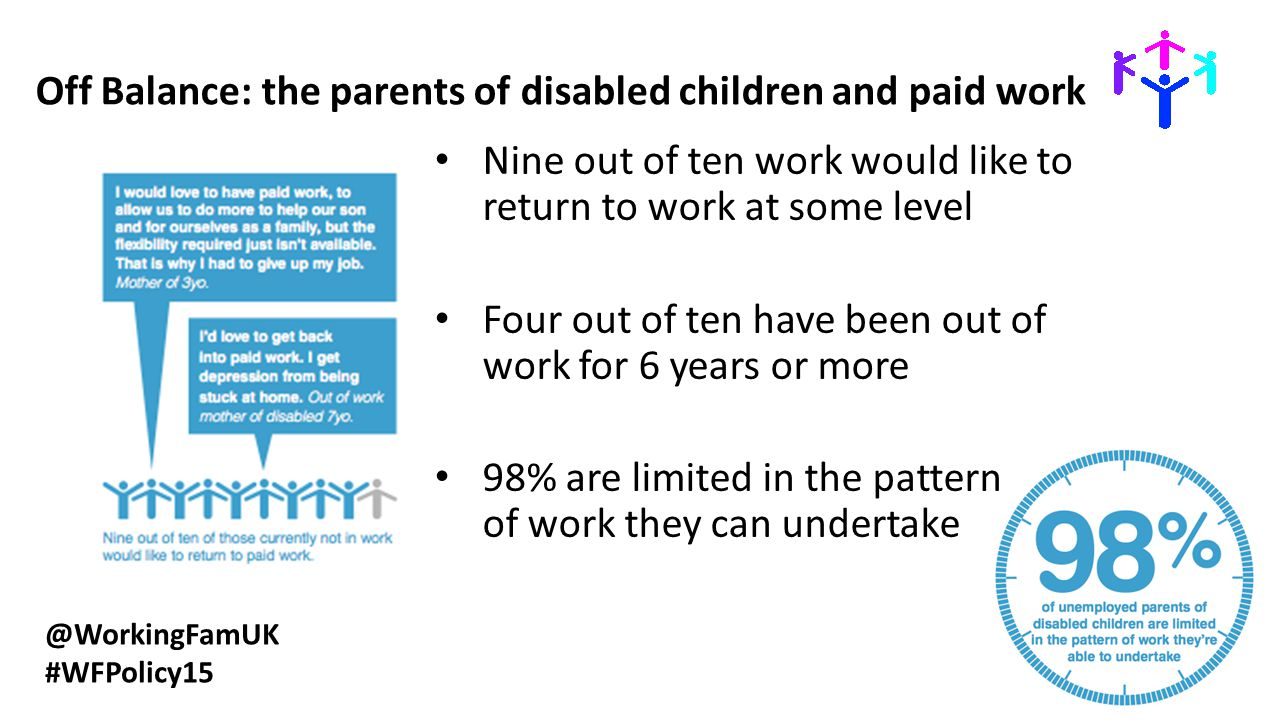 @WorkingFamUK #WFPolicy15 Off Balance: the parents of disabled children and paid work Nine out of ten work would like to return to work at some level Four out of ten have been out of work for 6 years or more 98% are limited in the pattern of work they can undertake