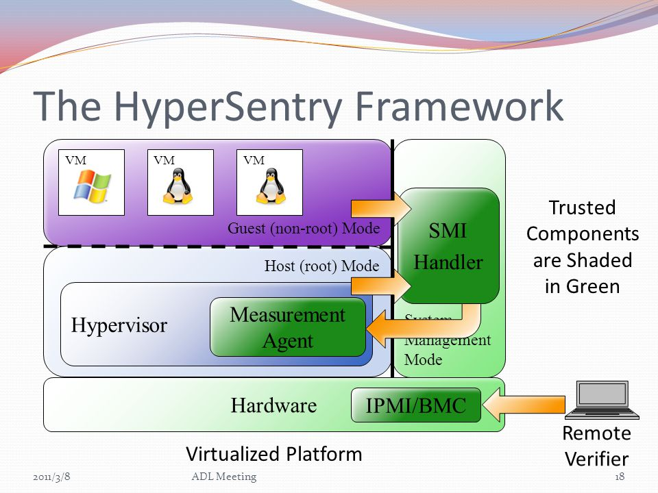 The HyperSentry Framework 2011/3/818ADL Meeting Host (root) Mode Guest (non-root) Mode VM Hardware Hypervisor Virtualized Platform System Management Mode Remote Verifier IPMI/BMC SMI Handler Measurement Agent Trusted Components are Shaded in Green