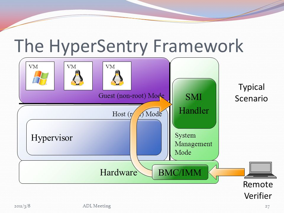 The HyperSentry Framework 2011/3/827ADL Meeting Host (root) Mode Guest (non-root) Mode VM Hardware Hypervisor System Management Mode Remote Verifier SMI Handler Typical Scenario BMC/IMM