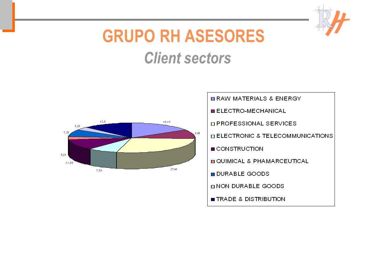 GRUPO RH ASESORES Client sectors