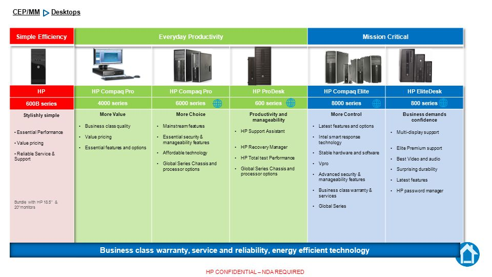 Desktops CEP/MM HP CONFIDENTIAL – NDA REQUIRED Business class warranty, service and reliability, energy efficient technology
